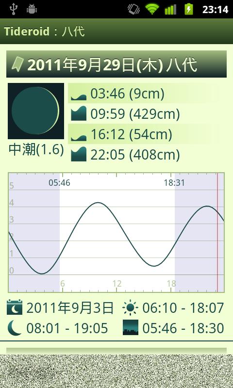 日本の潮汐情報 Android アプリ Tideroid スクリーンショット5