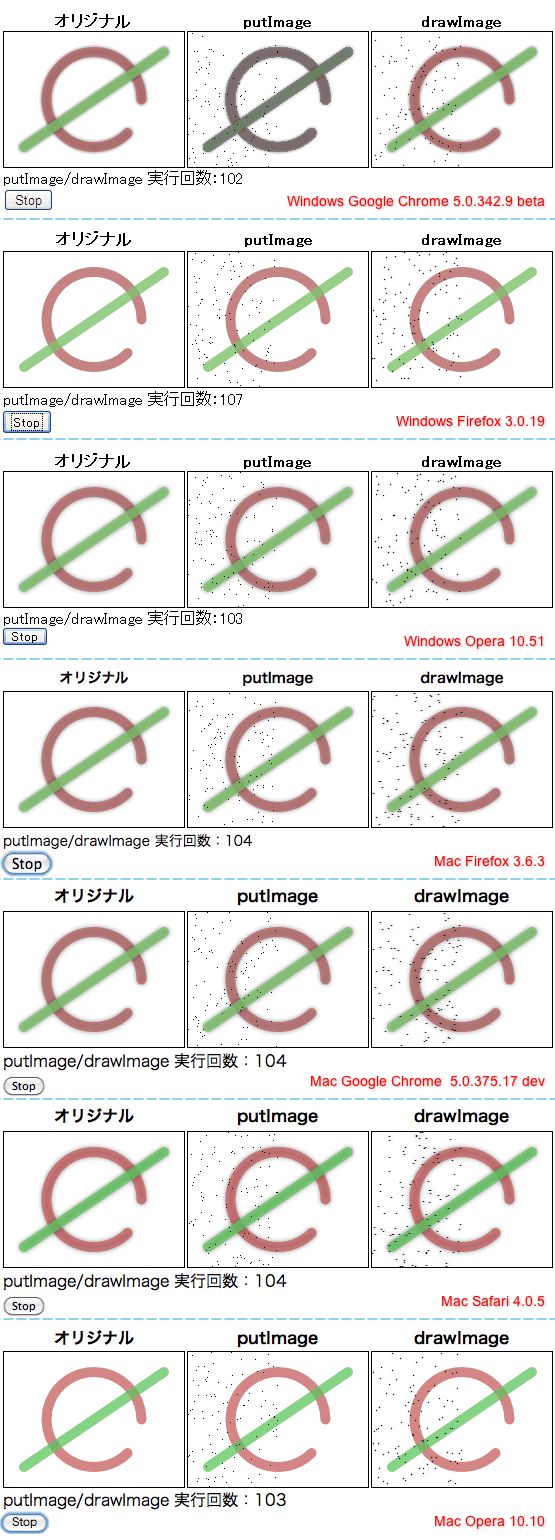 JavaScript, Canvas putImageData/getImage のテスト結果