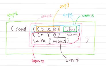 SICP 問題5.24 レジスタの内容