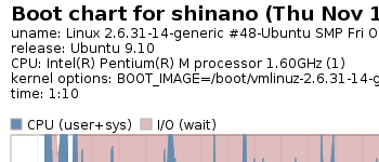 Ubuntu9.10 normal karnel bootchart